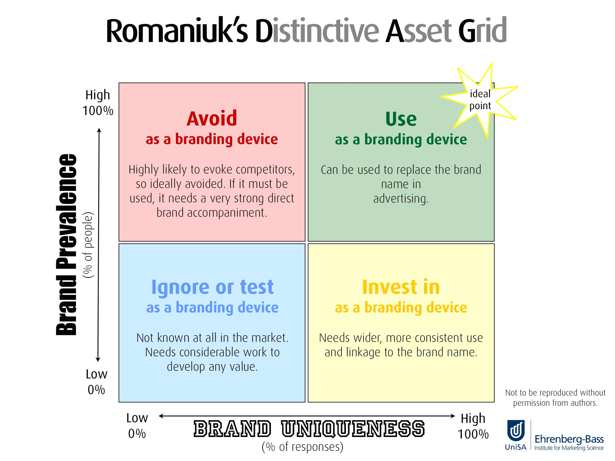 distinctive-asset